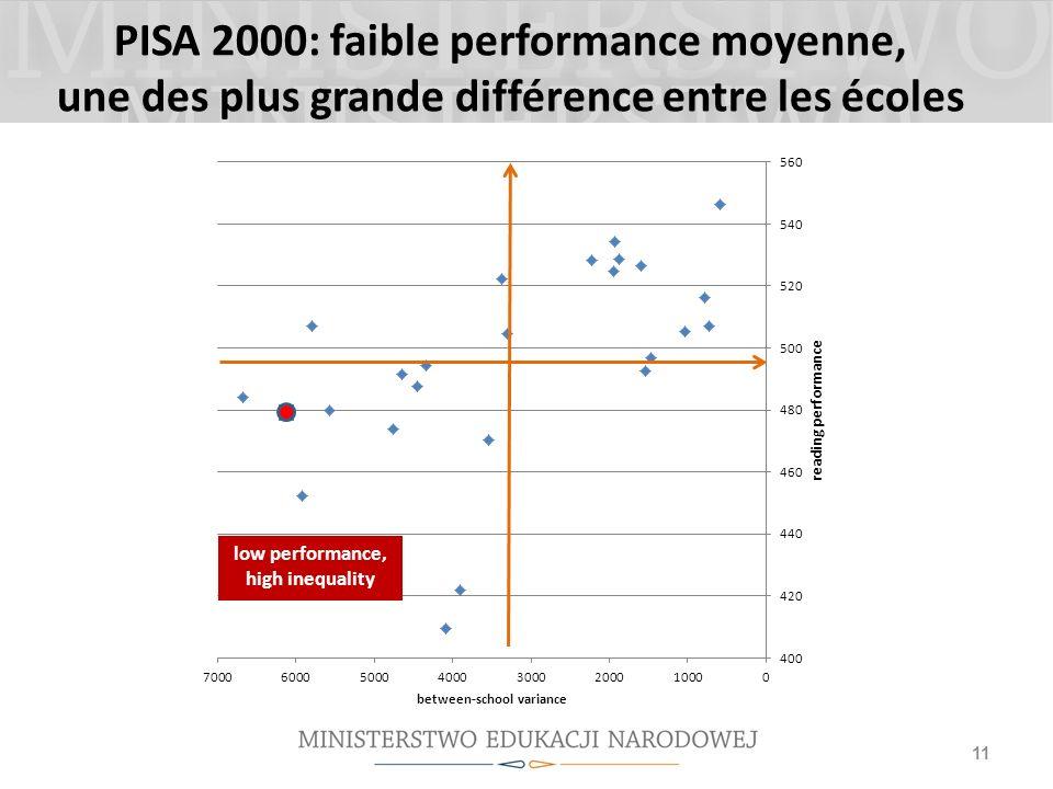 PISA 2000: faible performance moyenne, une des plus grande différence entre les écoles