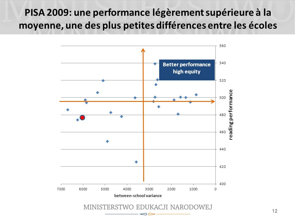 PISA 2009: une performance légèrement supérieure à la moyenne, une des plus petites différences entre les écoles