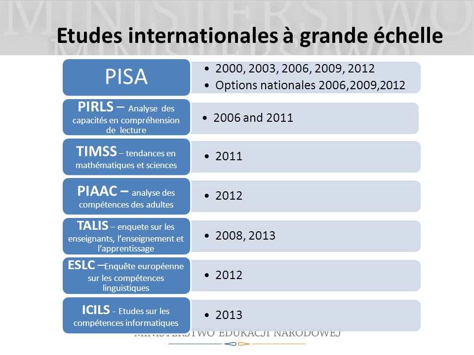 Etudes internationales à grande échelle