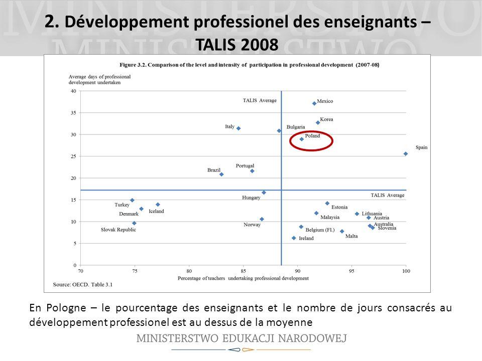 2. Développement professionel des enseignants – TALIS 2008