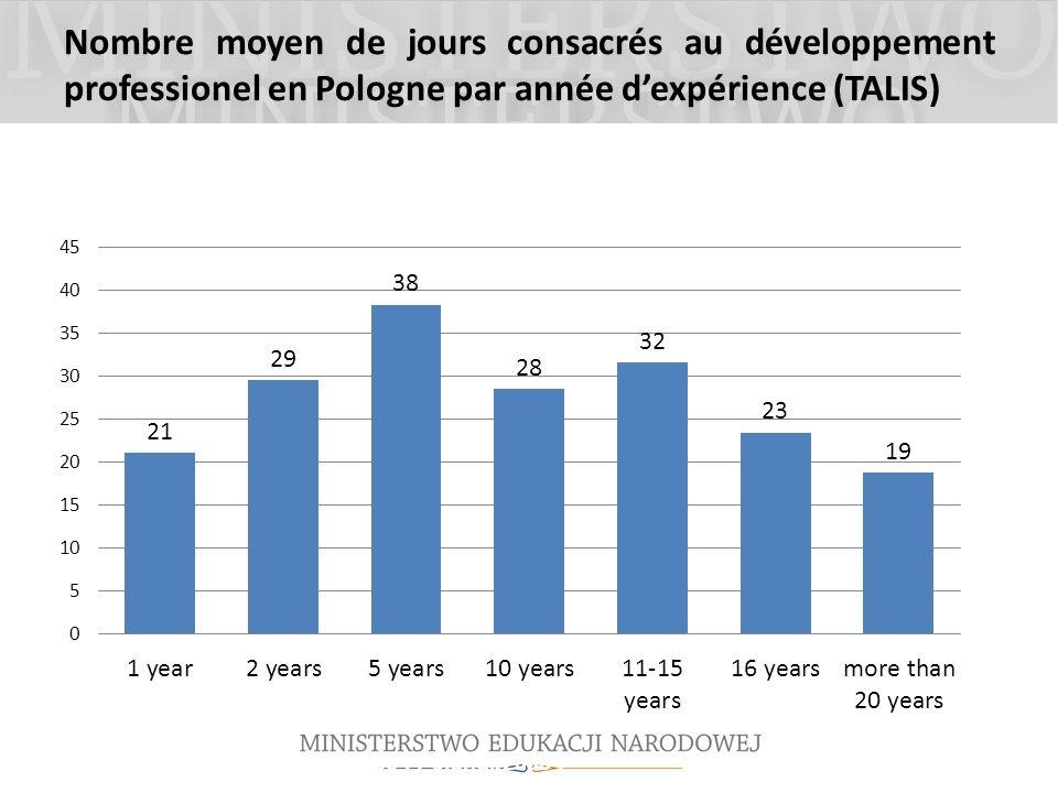 Nombre moyen de jours consacrés au développement professionel en Pologne par année d'expérience (TALIS)