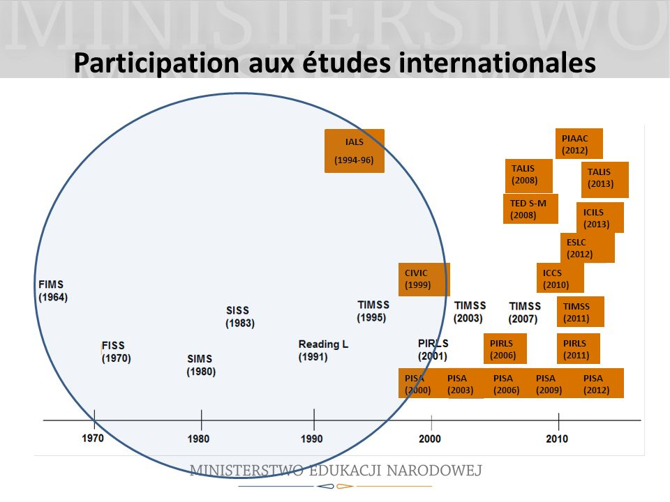 Participation aux études internationales