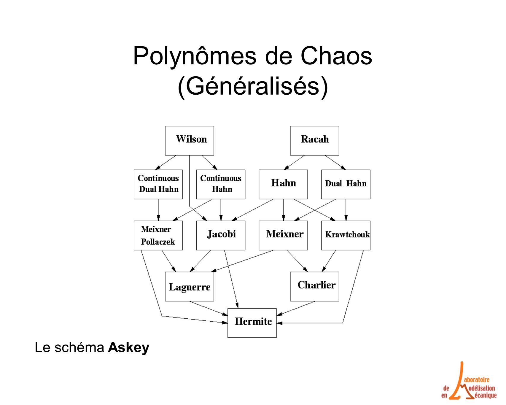 Polynômes de Chaos (Généralisés)