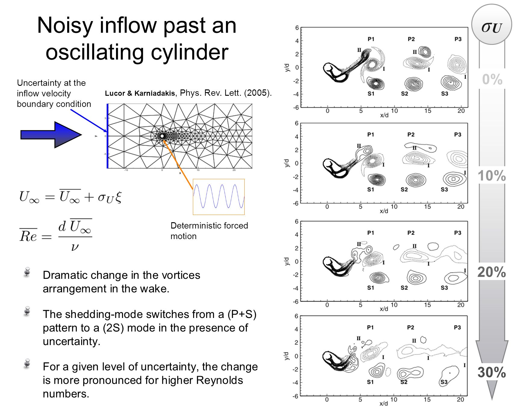Noisy inflow past an oscillating cylinder