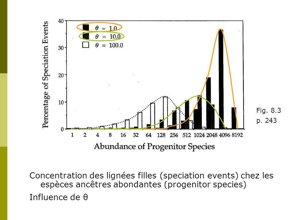 Fig. 8.3 p. 243. Concentration des lignées filles (speciation events) chez les espèces ancêtres abondantes (progenitor species)