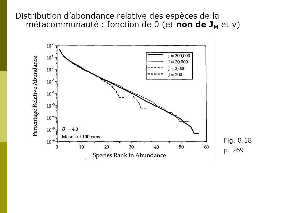 Distribution d'abondance relative des espèces de la métacommunauté : fonction de θ (et non de JM et ν)