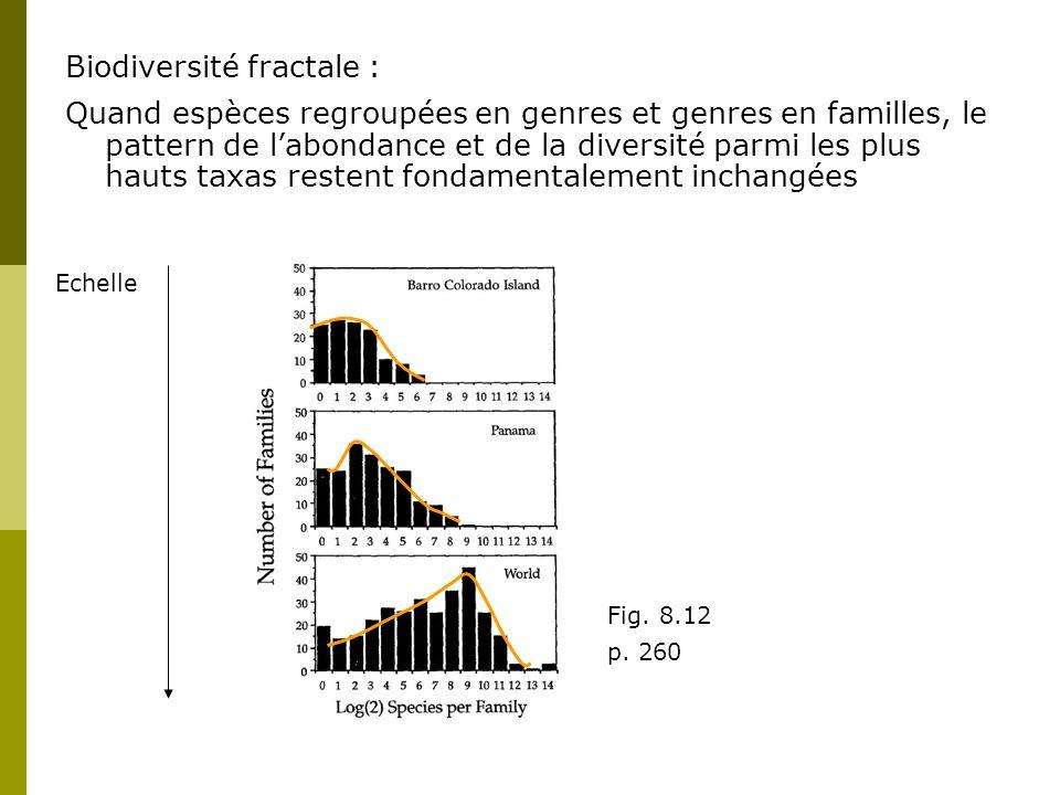 Biodiversité fractale :