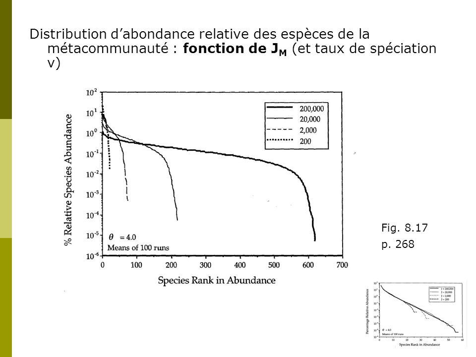 Distribution d'abondance relative des espèces de la métacommunauté : fonction de JM (et taux de spéciation ν)