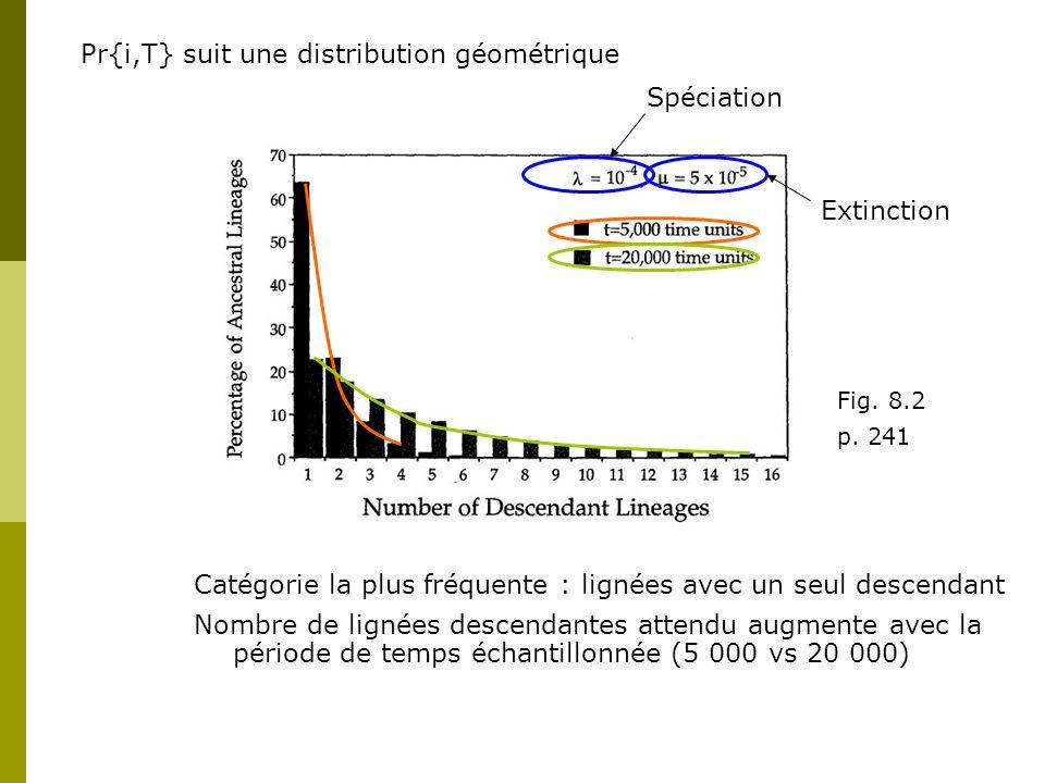 Pr{i,T} suit une distribution géométrique