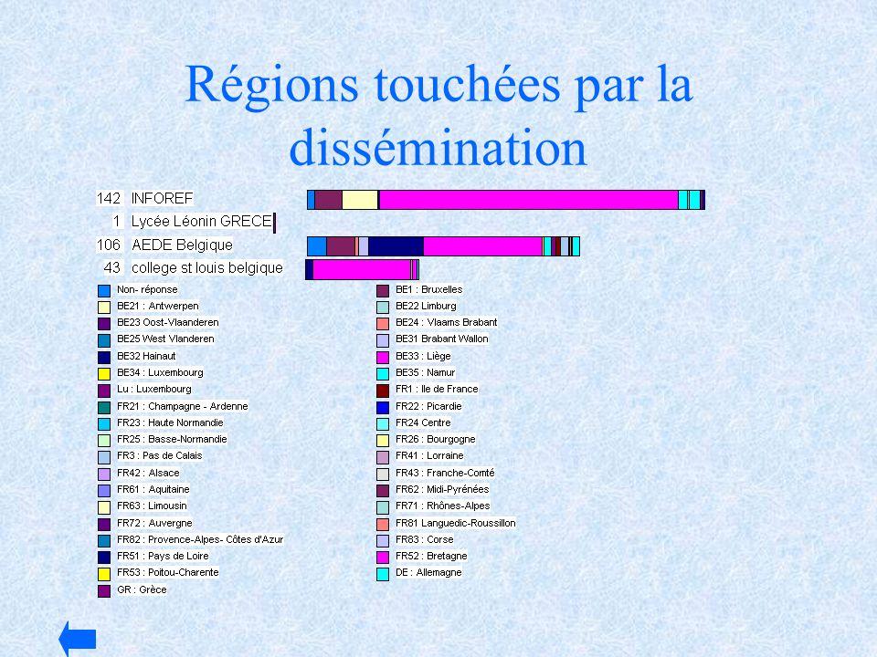 Régions touchées par la dissémination