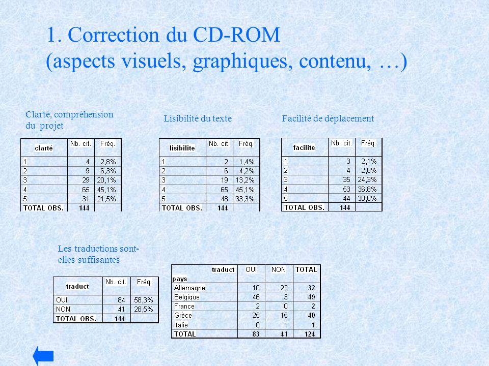1. Correction du CD-ROM (aspects visuels, graphiques, contenu, …)