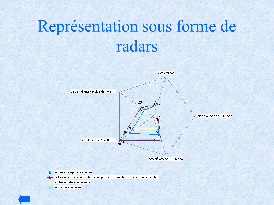 Représentation sous forme de radars