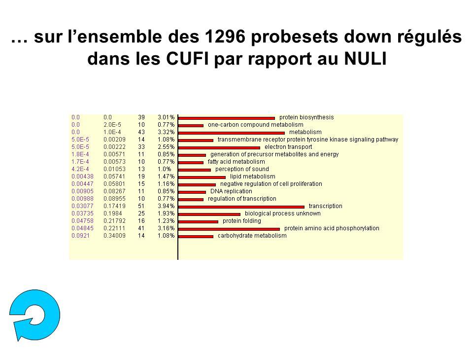 … sur l'ensemble des 1296 probesets down régulés dans les CUFI par rapport au NULI
