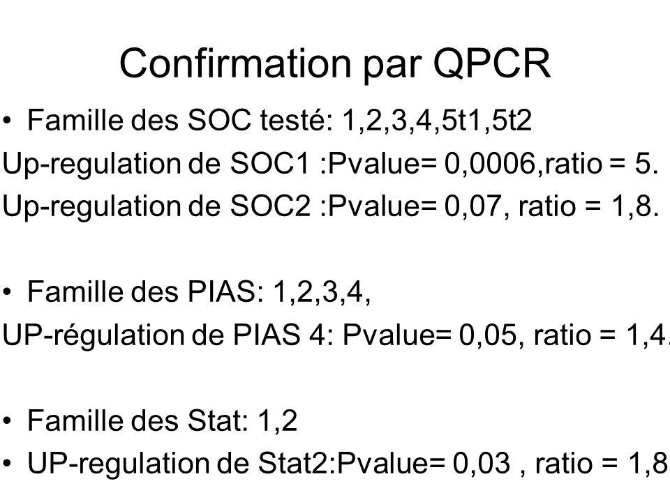 Confirmation par QPCR Famille des SOC testé: 1,2,3,4,5t1,5t2