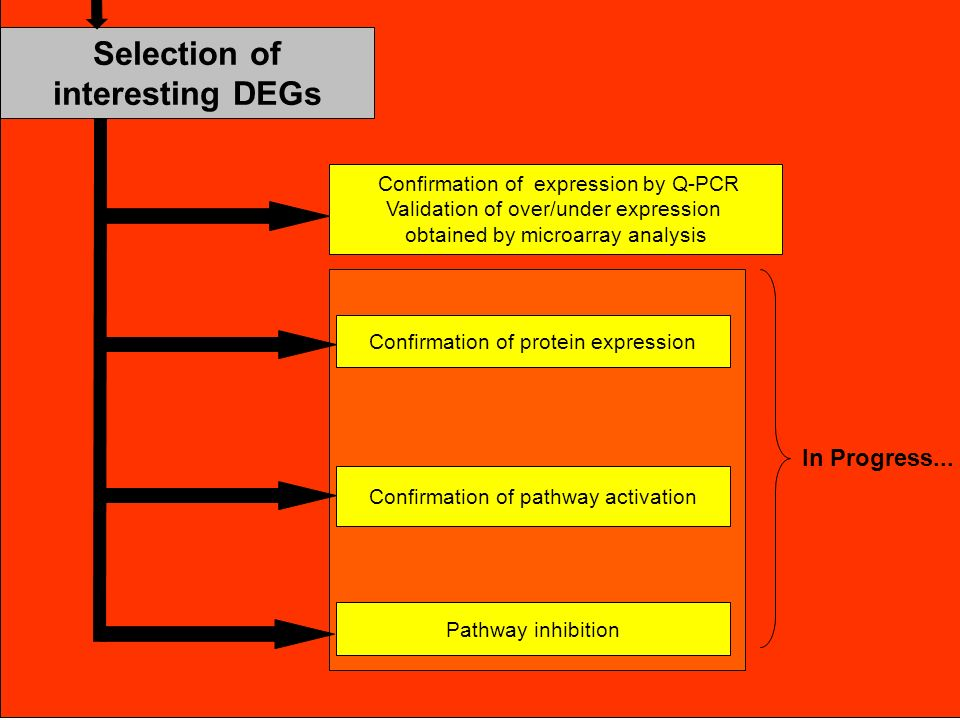 Selection of interesting DEGs