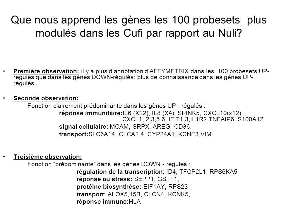 Que nous apprend les gènes les 100 probesets plus modulés dans les Cufi par rapport au Nuli