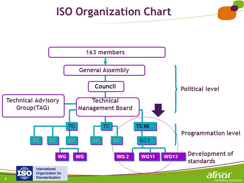 ISO Organization Chart