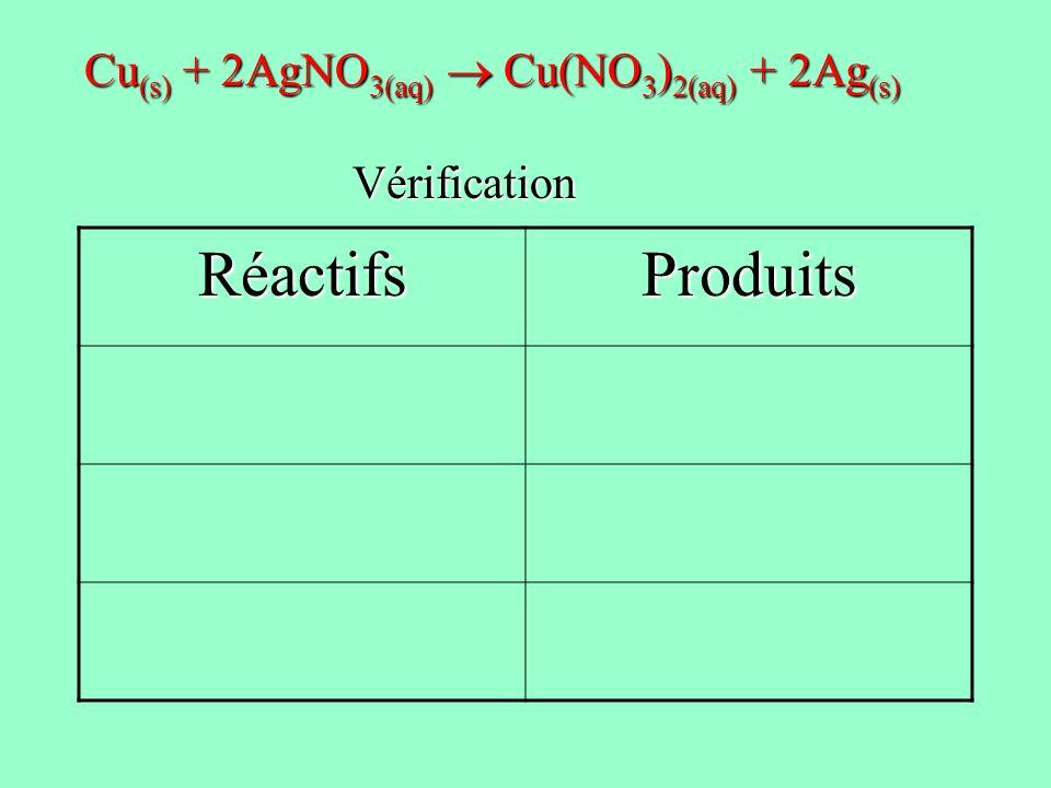 Réactifs Produits Cu(s) + 2AgNO3(aq)  Cu(NO3)2(aq) + 2Ag(s)