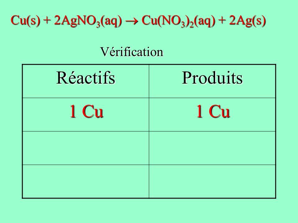 Réactifs Produits 1 Cu Cu(s) + 2AgNO3(aq)  Cu(NO3)2(aq) + 2Ag(s)