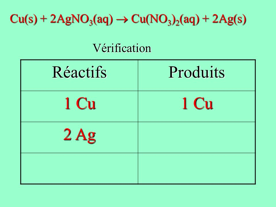 Réactifs Produits 1 Cu 2 Ag Cu(s) + 2AgNO3(aq)  Cu(NO3)2(aq) + 2Ag(s)