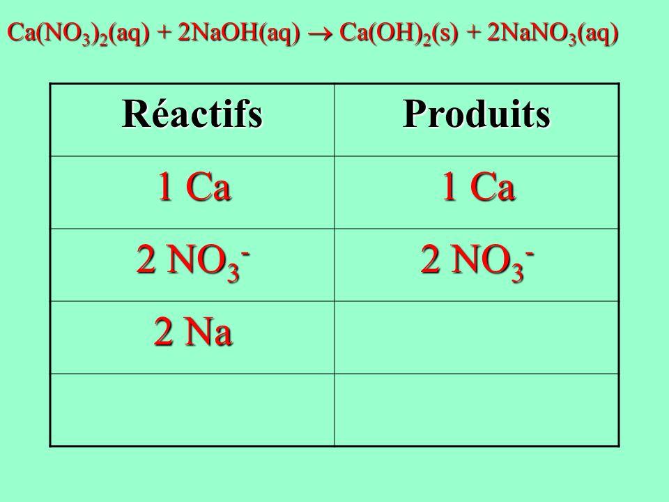 Réactifs Produits 1 Ca 2 NO3- 2 Na