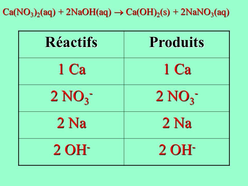 Réactifs Produits 1 Ca 2 NO3- 2 Na 2 OH-