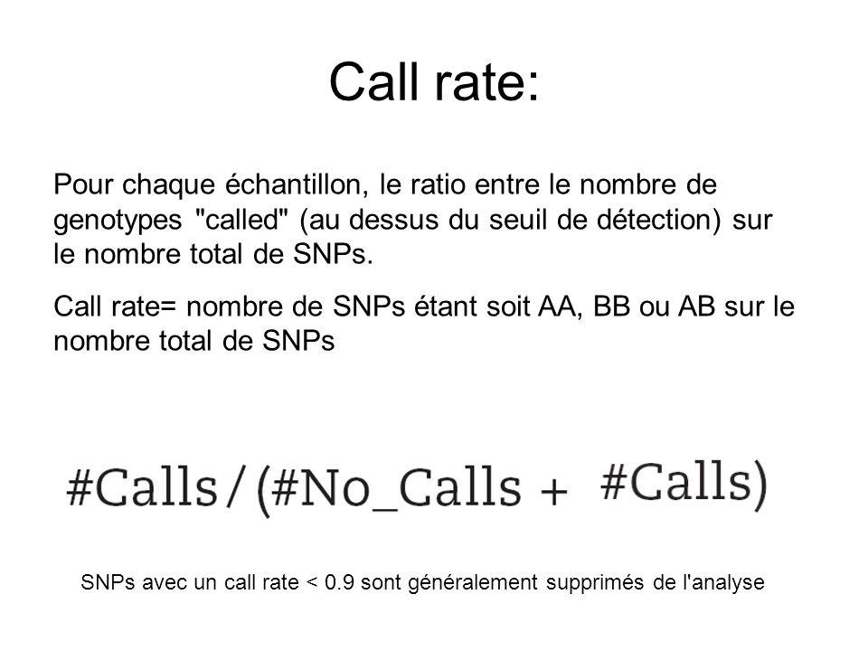 Call rate: Pour chaque échantillon, le ratio entre le nombre de genotypes called (au dessus du seuil de détection) sur le nombre total de SNPs.