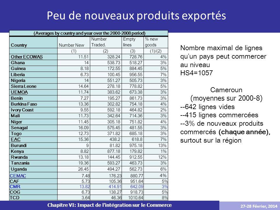 Le commerce de la zone Franc: Estimation l'UEMOA et la CEMAC