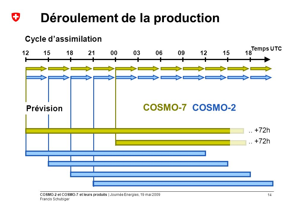 Déroulement de la production