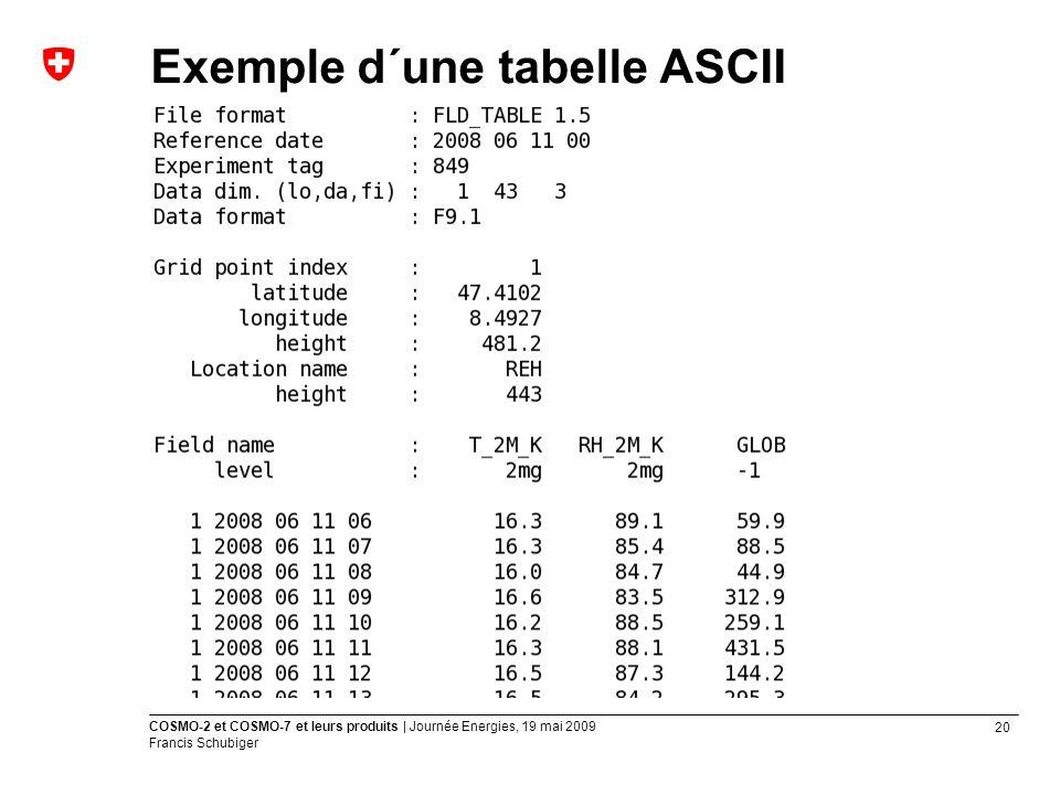 Exemple d´une tabelle ASCII