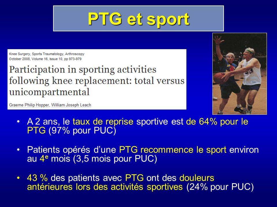 PTG et sport A 2 ans, le taux de reprise sportive est de 64% pour le PTG (97% pour PUC)