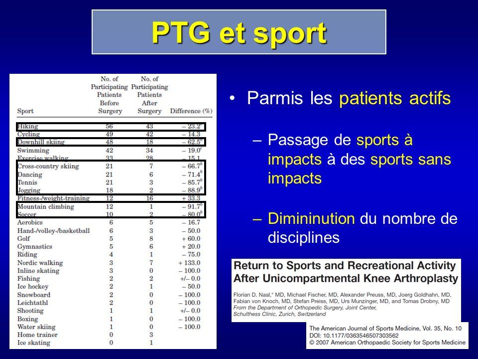 PTG et sport Parmis les patients actifs
