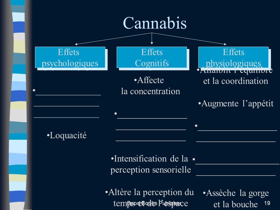 Cannabis Effets psychologiques ______________ Loquacité Effets