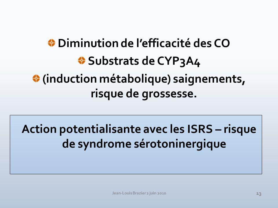 Diminution de l'efficacité des CO Substrats de CYP3A4