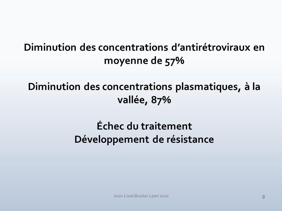 Diminution des concentrations d'antirétroviraux en moyenne de 57%