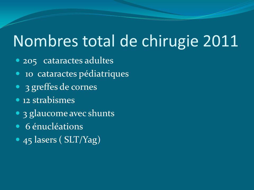 Nombres total de chirugie 2011