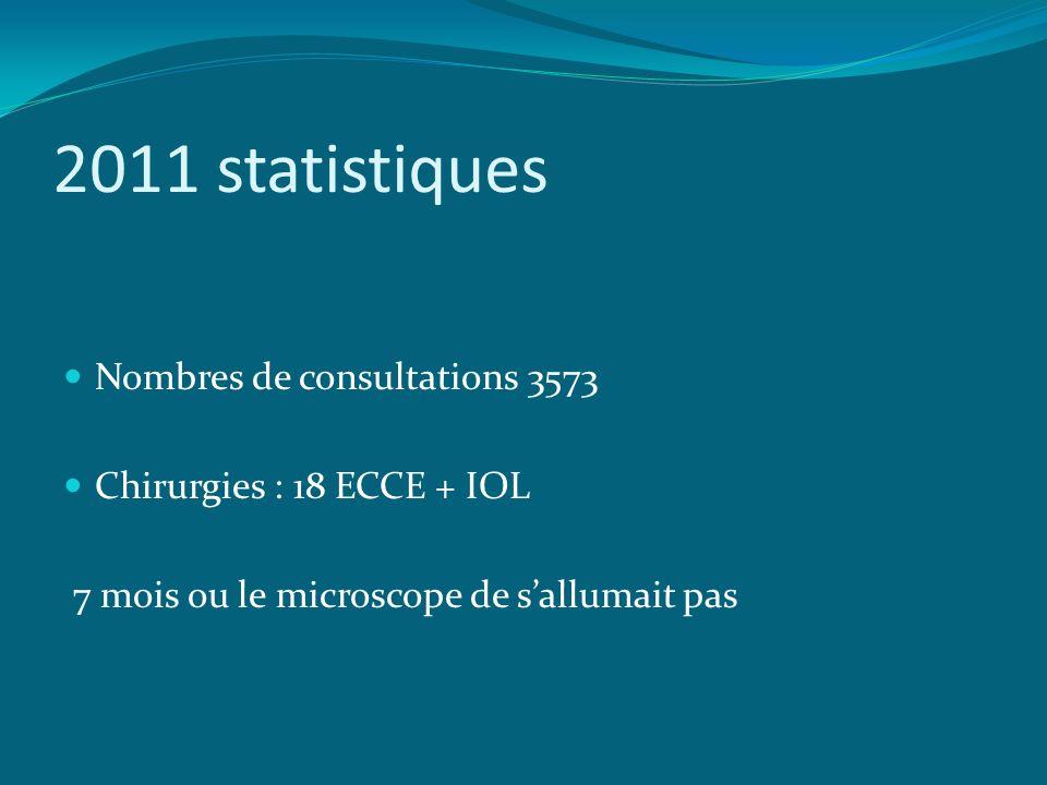 2011 statistiques Nombres de consultations 3573
