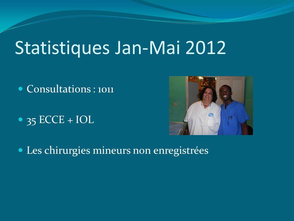 Statistiques Jan-Mai 2012 Consultations : 1011 35 ECCE + IOL