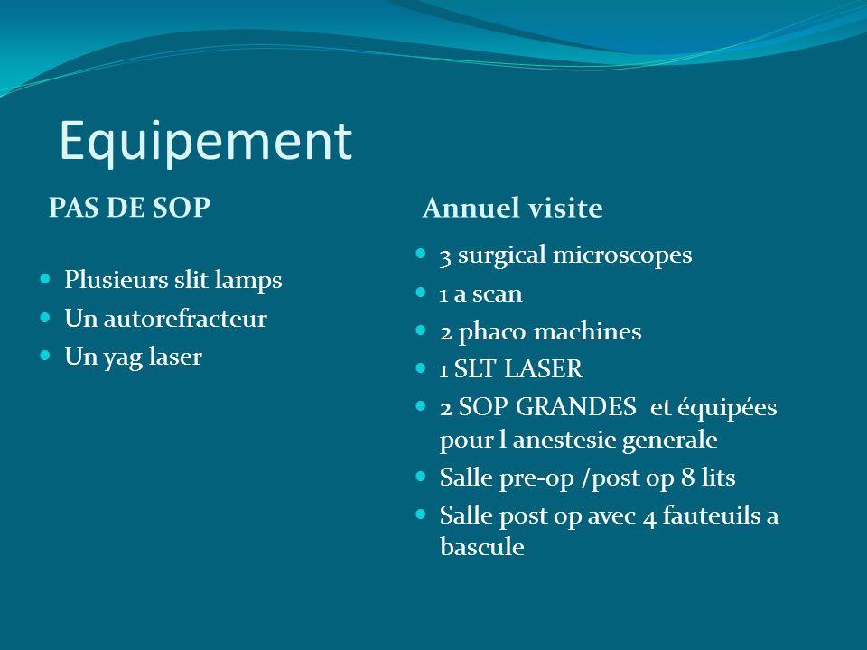 Equipement PAS DE SOP Annuel visite 3 surgical microscopes 1 a scan