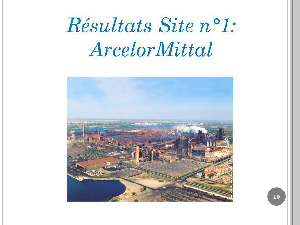 Résultats Site n°1: ArcelorMittal