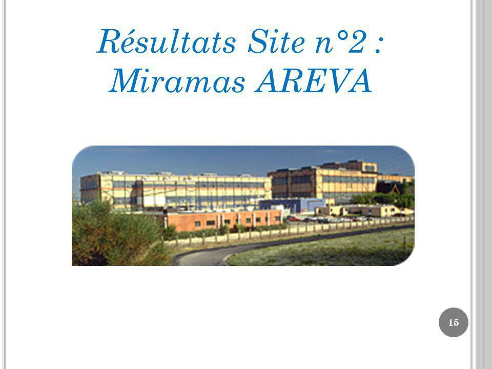 Résultats Site n°2 : Miramas AREVA