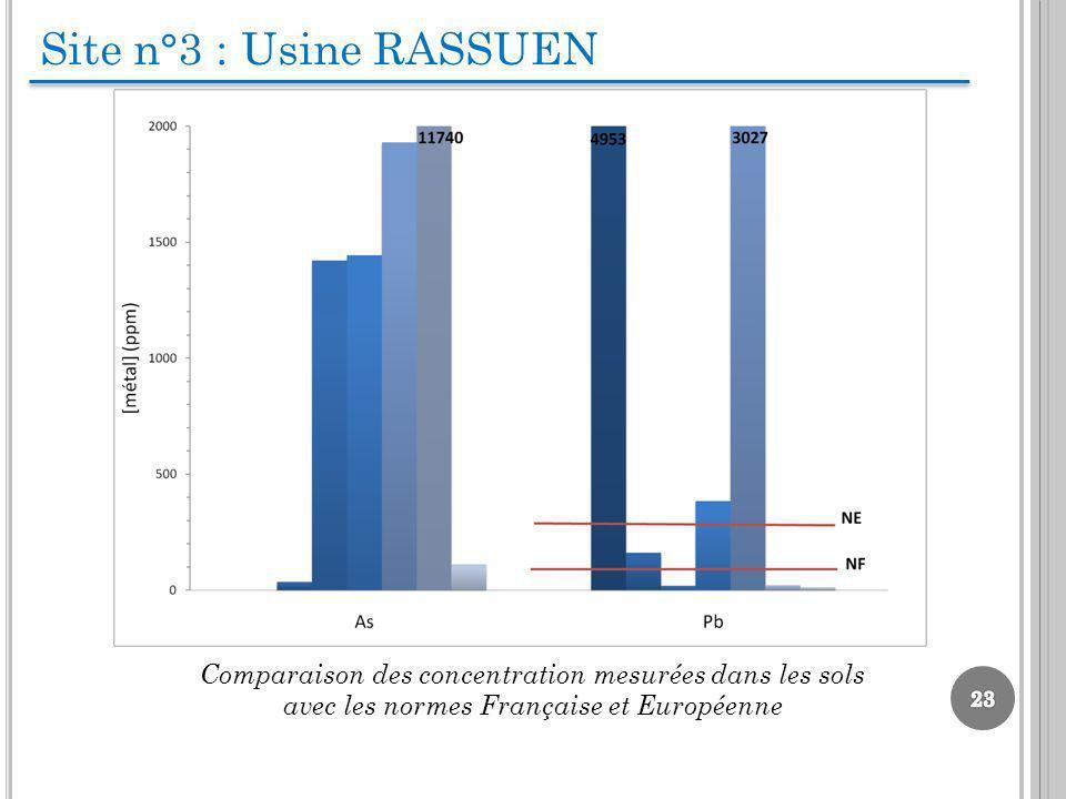 Site n°3 : Usine RASSUEN Comparaison des concentration mesurées dans les sols avec les normes Française et Européenne.