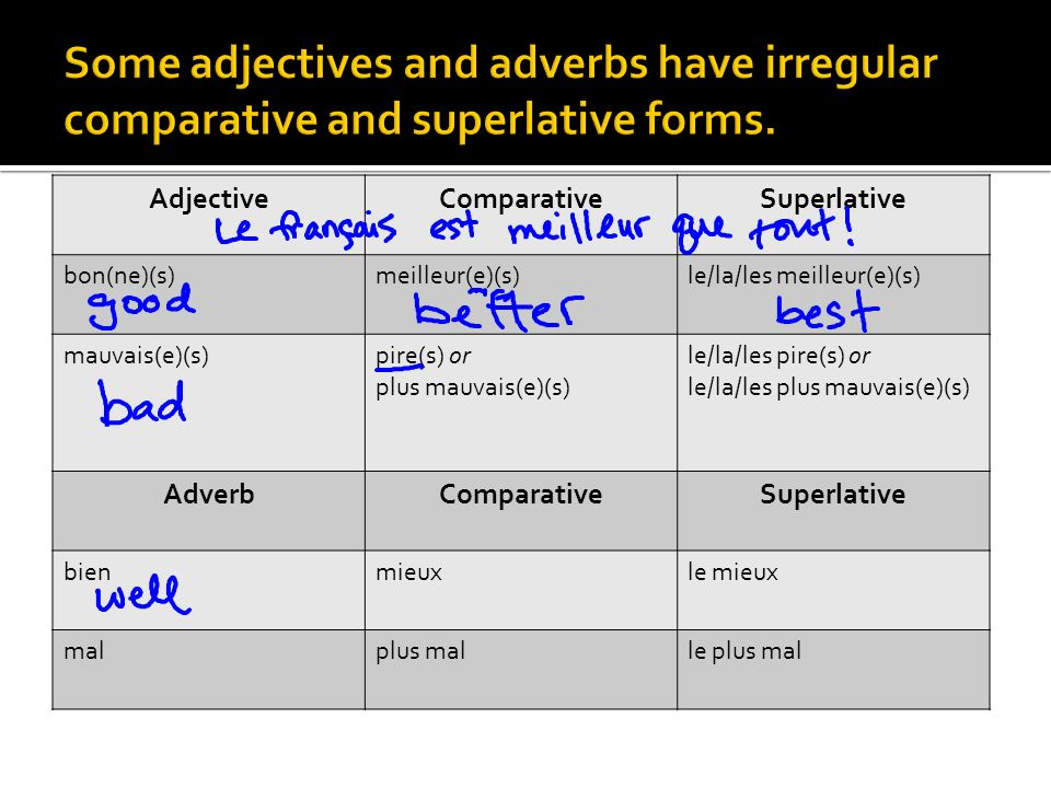 Some adjectives and adverbs have irregular comparative and superlative forms.