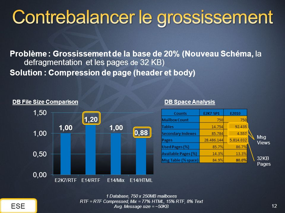 Contrebalancer le grossissement