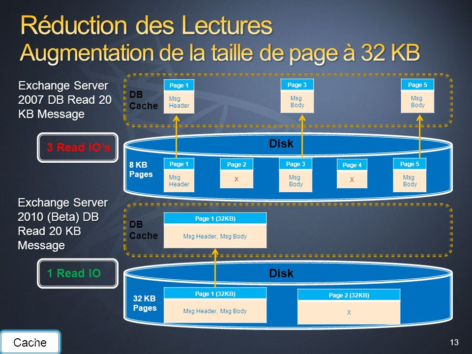Réduction des Lectures Augmentation de la taille de page à 32 KB
