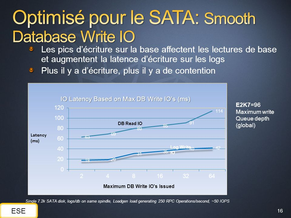 Optimisé pour le SATA: Smooth Database Write IO
