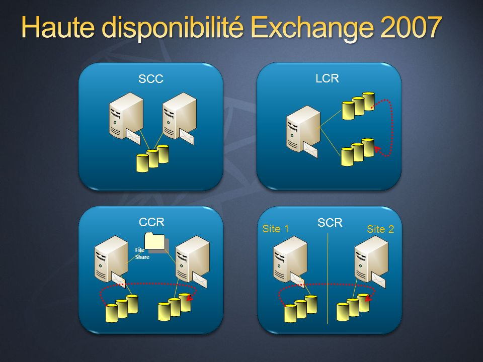 Haute disponibilité Exchange 2007