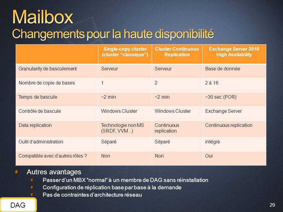 Mailbox Changements pour la haute disponibilité