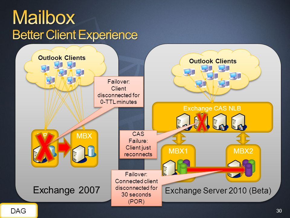Mailbox Better Client Experience
