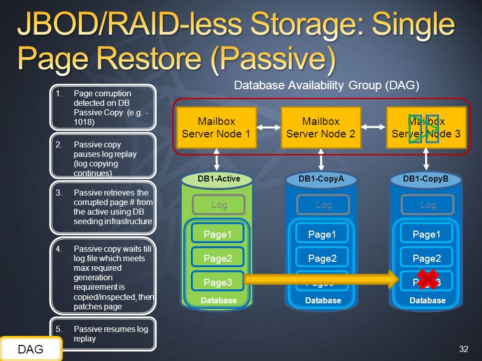 JBOD/RAID-less Storage: Single Page Restore (Passive)